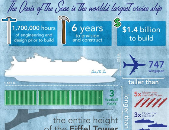 The Life of a Cruise Ship Infographic